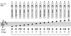 classical conversations tin whistle - Google Search