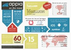 Appia On The Move [INFOGRAPHIC]