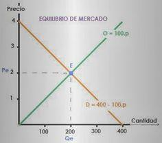 D'economía Blog: Cálculo y representación del equilibrio de mercado