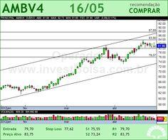 AMBEV - AMBV4 - 16/05/2012 #AMBV4 #analises #bovespa