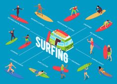 Surfing innovations equipment isometric flowchart with beginners drop knee big wave body boarding technique learning vector illustration , Big Wave Surfing, Big Waves, Flowchart, Innovation, Logo Design, Learning, Drop, Fashion Illustrations, Sketchbooks