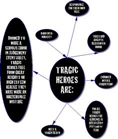 "The tragic hero is ""a literary character who makes an error of judgment or has a fatal flaw that, combined with fate and external forces, brings on a tragedy"" (dictionary.com). This definition coul…"