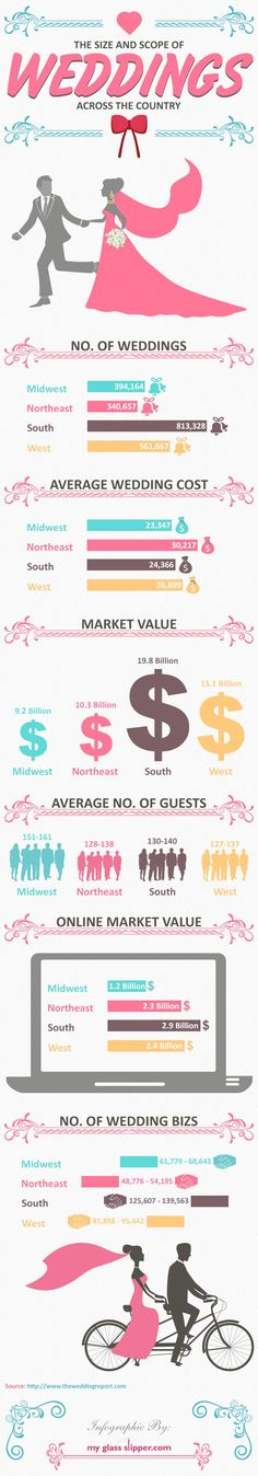 The Size and Scope of Weddings Across the Country