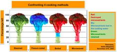 Next time you go to microwave your food, think about its nutritional content. This is what happens with different cooking methods