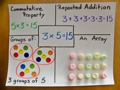 teach repeated addition, groups of, commutative property, and arrays.