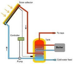 active solar energy system