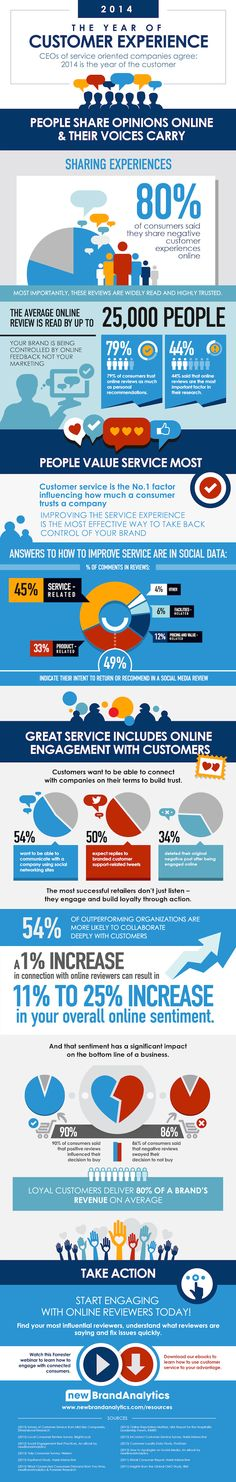 Powerful Infographic: 2014 The Year of Customer Experience CX perience Content Marketing, Internet Marketing, Online Marketing, Social Media Marketing, Digital Marketing, Marketing Goals, Experience Map, Customer Experience, Customer Service