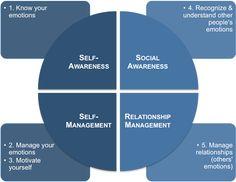 Iq Vs Eq Emotional Intelligence In The Workplace Health