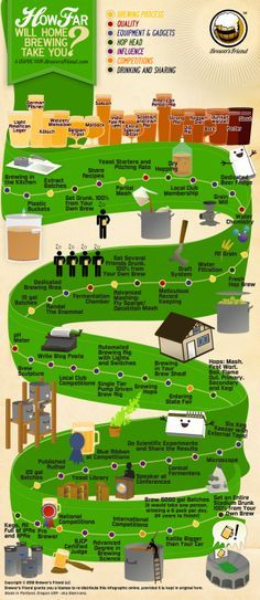 How Far Will Home Brewing Take You? A Beer Drinder's Passion For Home Brewing. Beer Brewing Kits, Brewing Recipes, Beer Recipes, Brewing Co, Homebrew Recipes, Yeast Starter, Vodka, Home Brewery, Brewing Equipment