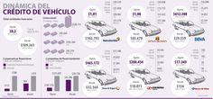 Dinámica del Crédito de Vehículo #Financiero