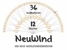 #Präsentation des neuen #Wohlstandsindikators namens #Neuwind #volkswirtschaft #wohlstand #studie #eu27 #euvergleich Cluster, Playing Cards, Economics, Playing Card Games, Game Cards, Playing Card