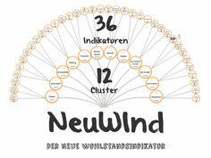 #Präsentation des neuen #Wohlstandsindikators namens #Neuwind #volkswirtschaft #wohlstand #studie #eu27 #euvergleich