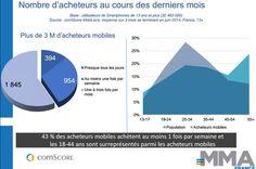 #mcommerce plus de 3 millions d'acheteurs mobiles
