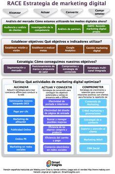 Affiliate Marketing Tips Winning Internet Marketing Templates Make Money Online With Plan Marketing, Digital Marketing Strategy, Inbound Marketing, Business Marketing, Internet Marketing, Online Marketing, Social Media Marketing, Social Networks, Affiliate Marketing