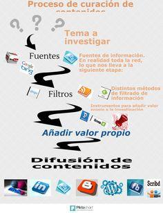 Curacion de contenidos   @Piktochart Infographic