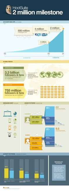 What Are 2 Million Plus Users Doing On Hootsuite? #infographic