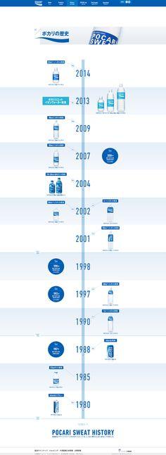 ポカリの歴史|ポカリスエット公式サイト|大塚製薬 Web History, Pocari Sweat, Timeline Design, Timeline Infographic, Web Design Inspiration, Interactive Design, Diagram, Layout, Chart