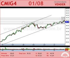 CEMIG - CMIG4 - 01/08/2012 #CMIG4 #analises #bovespa