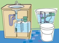 Flush your toilet with your sink water! » Curbly   DIY Design Community - Now, with the Aqus Toilet System, available through Vivavi, we can accumulate the grey water from our bathroom sinks and use it to flush our toilets–thereby turning grey into black. According to the website, using the recycling system 'can reduce water usage in a two-person home by approx. 5,000 gallons a year.'