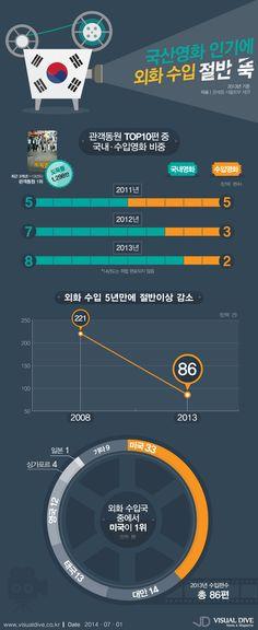 국산 영화 인기에 외국 영화 수입 5년 만에 절반으로 줄었다 [인포그래픽] #movie / #Infographic ⓒ 비주얼다이브 무단 복사·전재·재배포 금지
