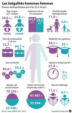 Educational infographic : France Bleu | INFOGRAPHIE | Journée des droits des femmes : les inégalités en France persistent