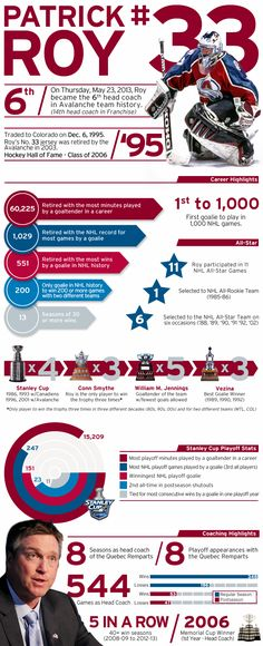 Check out the career playing and coaching stats for #Avs great and new head coach, Patrick Roy.