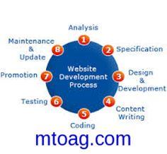 Website development process of a company--- http://website-development-company.mtoag.com/
