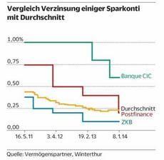 Winterthur, Line Chart, Chart, Sunday, Switzerland, Products