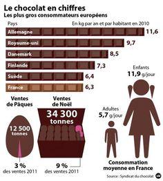 Chiffres sur la consommation de chocolat publiés par le Syndicat du chocolat.   Syndicat du chocolat