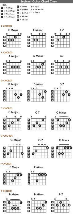 Power Chord Chart | Music | Pinterest | Power chord, Chart and Guitars