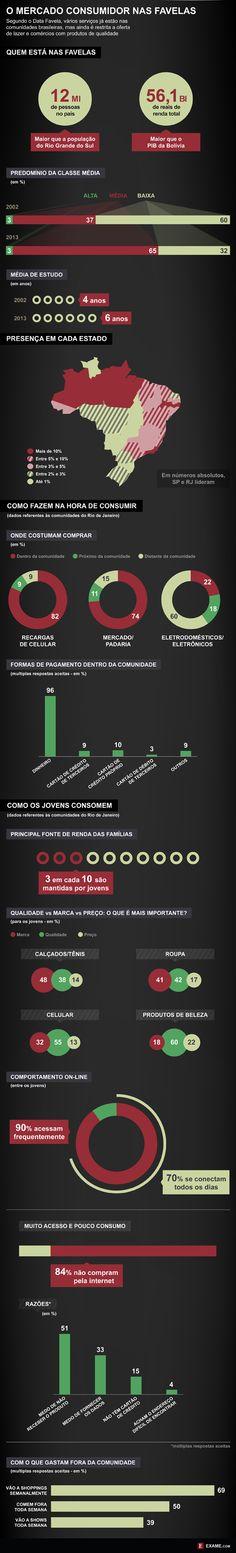 Infográfico do Data Favela traz dados do potencial de consumo das comunidades brasileiras.
