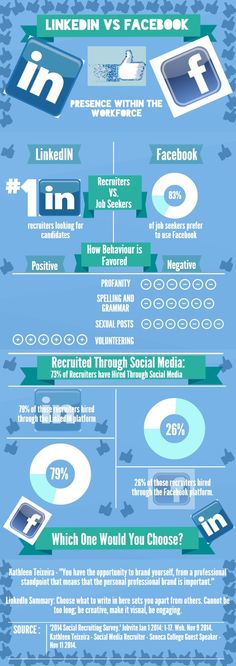 Statistics comparing the two social media platforms - Facebook and LinkedIn