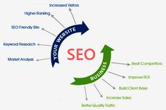 Search Engine Optimization is the method of scrutinizing websites and webpages and altering certain parts to empower search engines to index it correctly.