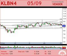 KLABIN S/A - KLBN4 - 05/09/2012 #KLBN4 #analises #bovespa