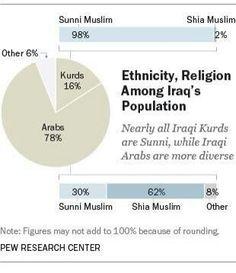 Composición étnica y religiosa de Irak