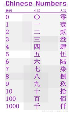 """The first column is the Arabic/Indian numerals, the second column is the standard Chinese character, and the third column is the """"capital"""" Chinese character. Basic Chinese, Chinese Words, Chinese Symbols, Learn Chinese, Chinese Alphabet, Mandarin Language, Text Symbols, Chinese Lessons, Chinese Writing"""