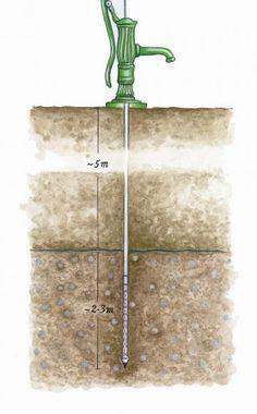 Rammbrunnen – die einfachste und kostengünstigste Art, Wasser im eigenen Garten zu fördern.