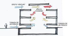 ventilação natural na arquitetura - Pesquisa Google