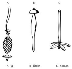 """Turkish"" spindle types - names might be useful in further research."