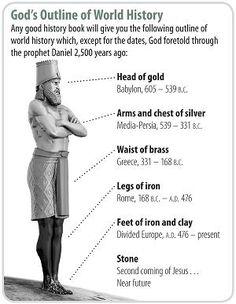 Nebuchadnezzar Dream Statue Coloring Page