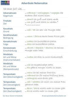 Deutsch lernen Adverbiale Nebensätze bestimmen Study German, German English, Learn German, Learn French, German Grammar, German Words, Deutsch Language, Improve Vocabulary, German Quotes