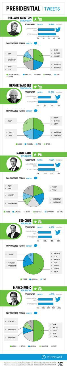 Creating Infographics: Key Tips Infographic Maker, Infographic Templates, How To Create Infographics, Social Media, Coconut Water, Ebay, Social Networks, Social Media Tips