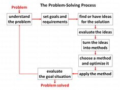 Thinking Strategies, Thinking Skills, Critical Thinking, Problem Set, Problem And Solution, Change Management, Business Management, Climate Change Problems, Types Of Education