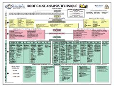 RCat Root Cause Analysis and Techniques