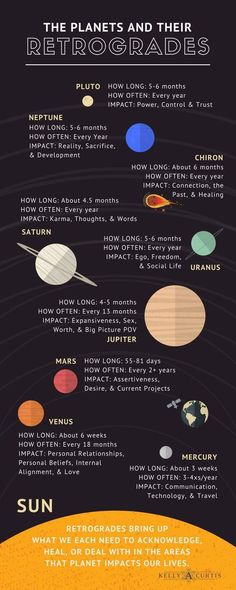 Planets and their Retrogrades