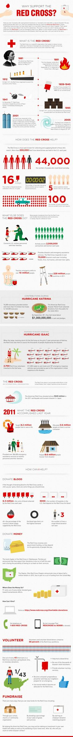Why Support the Red Cross? [Infographic] #travel #redcross