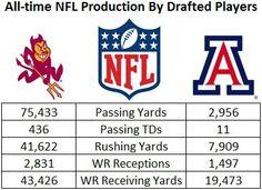 ASU V UA in the NFL