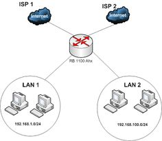 Load balance 2 WAN on Mikrotik Router is a method to send out the traffic load on the two-paths interconnection Steaks, Funny Puzzles, Vacations To Go, Yoga For Weight Loss, Bar Necklace, Whisky, Dream Cars, Food And Drink, Entertaining
