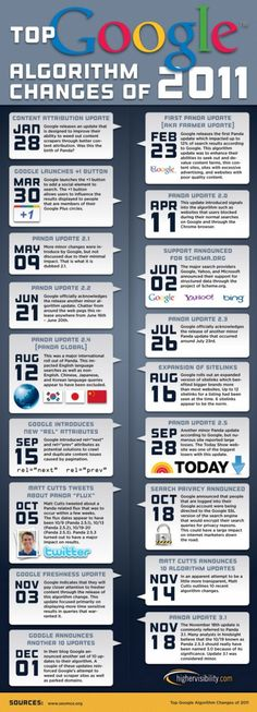 2011 Google search changes Infographic