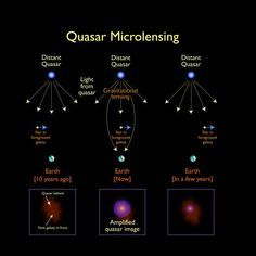 Using gravitational microlensing to map quasars. #astrophysics
